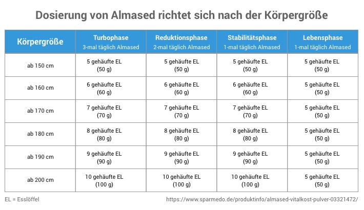 Die Dosierung von Almased richtet sich nach der Körpergröße