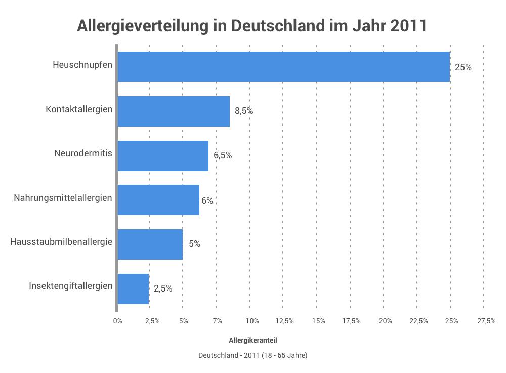 Allergieverteilung im Jahr 2011
