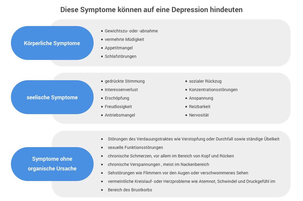 Symptome von Depressionen